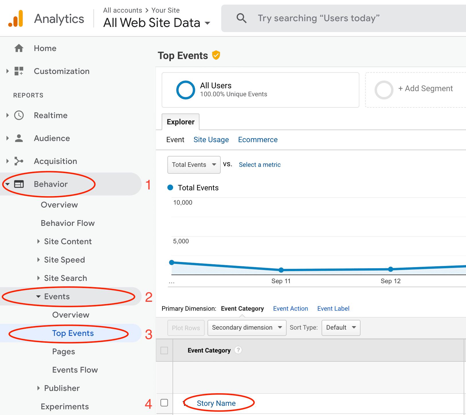 Web Stories Google Analytics